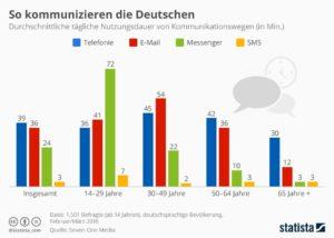 Messenger werden wichtiger im Kommunikationsmix 1