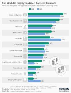 Infografik Content Formate