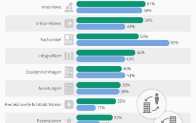 Content Marketing KnowHow: Welche Content Formate werden genutzt.
